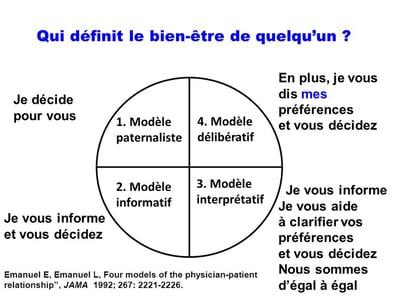 relation-patient-medecin-modele